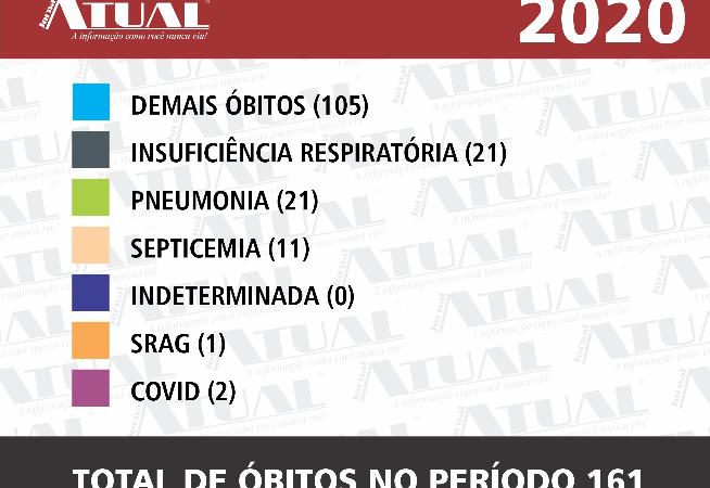 mortes-por-causas-respiratorias-caem-30-em-santa-cruz-em-2020